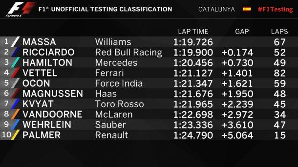 Massa fue el mejor de la mañana europea
