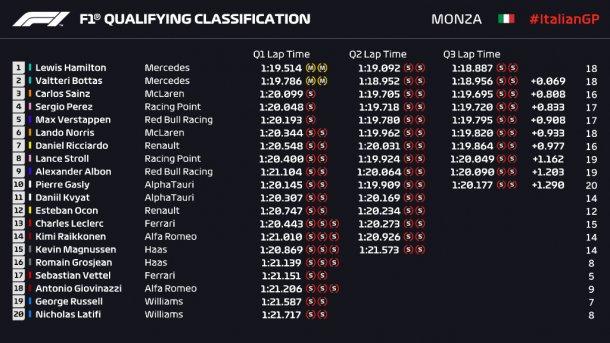 Asi termino la clasificacion de la F1